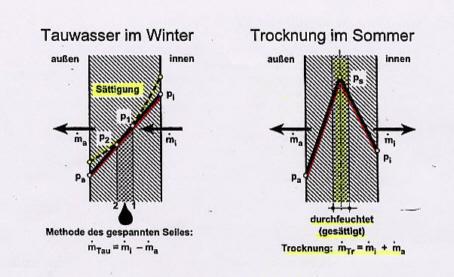 brandlbau abdichtung landshut straubing regensburg. Black Bedroom Furniture Sets. Home Design Ideas