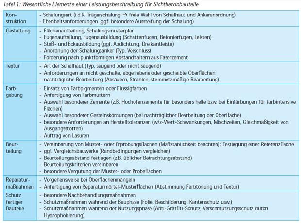 gestaltung planung und konstruktion der betonoberflche 1 genaue leistungsbeschreibung - Funktionale Leistungsbeschreibung Muster