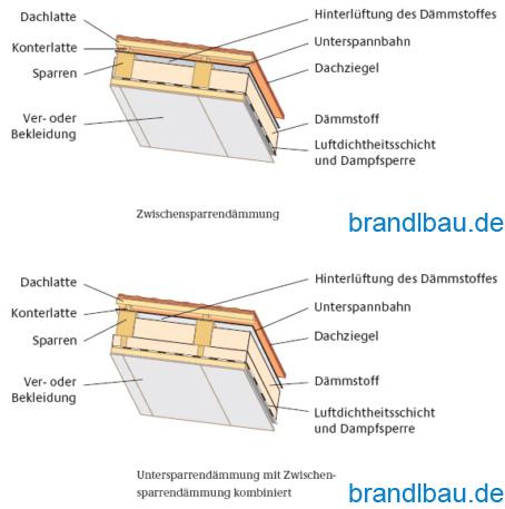 Gut gemocht Spannbrücke maschendrahtzaun: Flachdach nachträglich von innen dämmen XR01